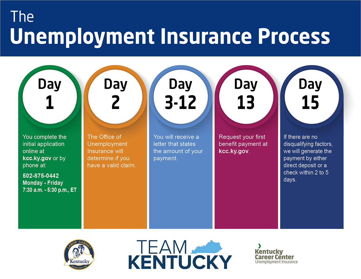 The Unemployment Insurance Process. Day 1, You complete the initial application online at kkc.ky.gov or by phone at: 502-875-0442 Monday - Friday 7:30am - 5:30pm ET. Day 2, The Office of Unemployment Insurance will determine if you have a valid claim. Day 3-12, You will receive a letter that states the amount of your payment. Day 13, Request your first benefit payment at kcc.ky.gov. Day 15, If there are no disqualifying factors, we will generate the payment by either direct deposit or a debit card within 2 to 5 days.